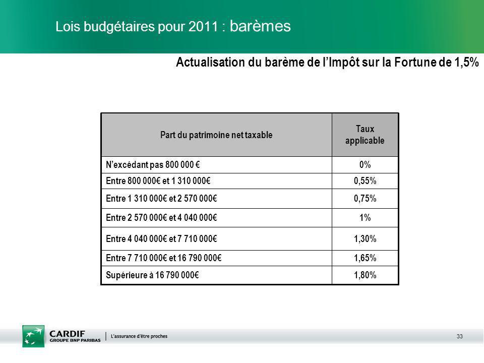33 Lois budgétaires pour 2011 : barèmes Actualisation du barème de lImpôt sur la Fortune de 1,5% 0%Nexcédant pas 800 000 0,75%Entre 1 310 000 et 2 570