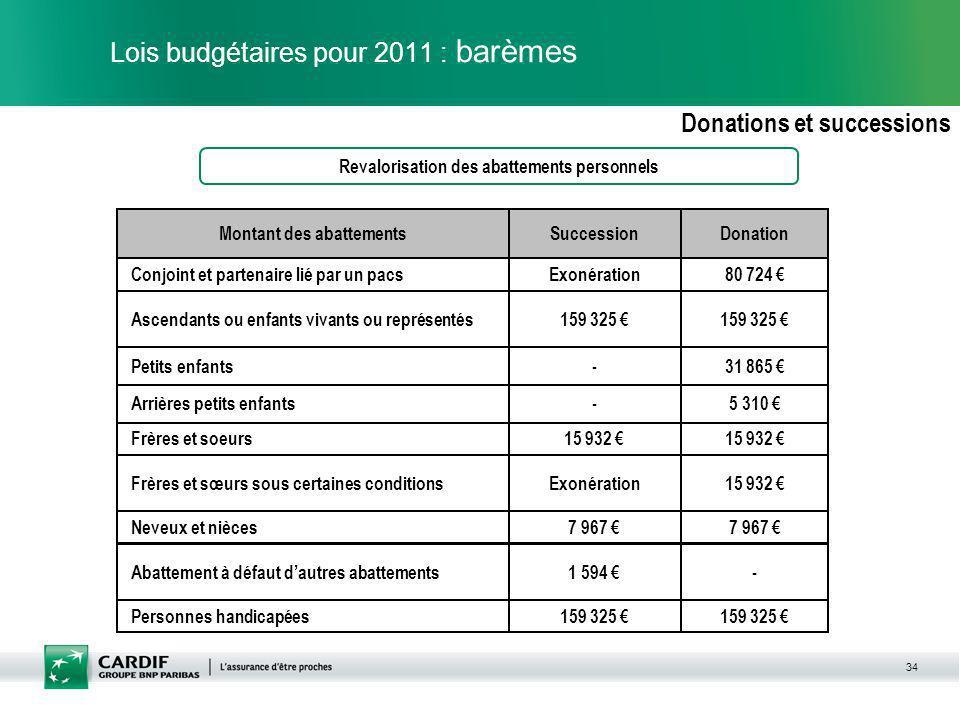 34 Lois budgétaires pour 2011 : barèmes Donations et successions Revalorisation des abattements personnels 15 932 Frères et soeurs -1 594 Abattement à