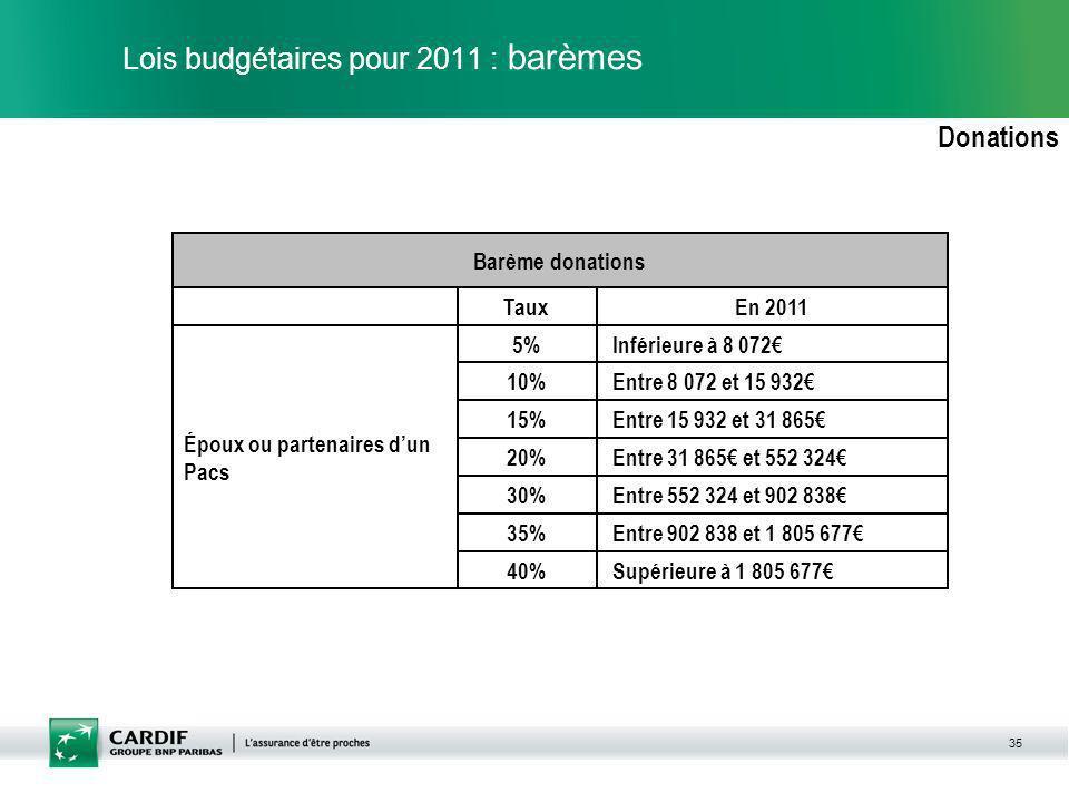 35 Lois budgétaires pour 2011 : barèmes Donations Supérieure à 1 805 67740% Entre 902 838 et 1 805 67735% Entre 552 324 et 902 83830% Entre 31 865 et