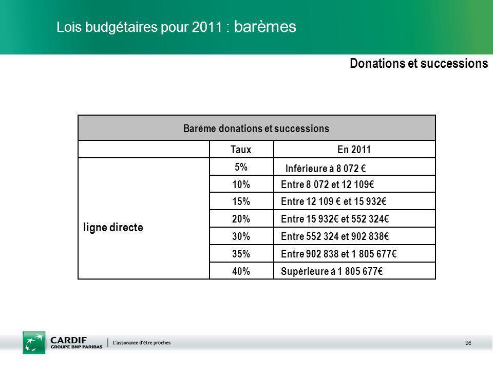 36 Lois budgétaires pour 2011 : barèmes Donations et successions Supérieure à 1 805 67740% Entre 902 838 et 1 805 67735% Entre 552 324 et 902 83830% E