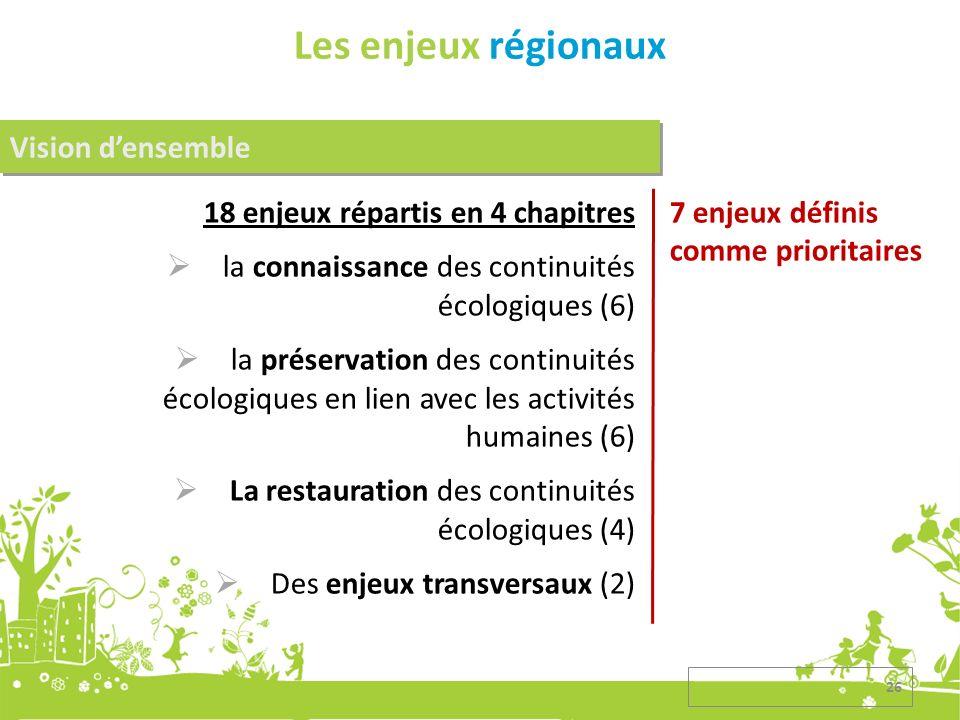 Les enjeux régionaux 18 enjeux répartis en 4 chapitres la connaissance des continuités écologiques (6) la préservation des continuités écologiques en lien avec les activités humaines (6) La restauration des continuités écologiques (4) Des enjeux transversaux (2) Vision densemble 7 enjeux définis comme prioritaires 26