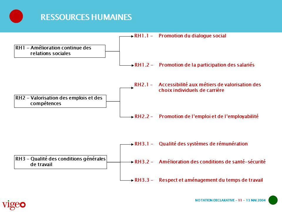 NOTATION DECLARATIVE - 11 - 13 MAI 2004 RH1 – Amélioration continue des relations sociales RH1.1 -Promotion du dialogue social RH1.2 -Promotion de la participation des salariés RH2 – Valorisation des emplois et des compétences RH2.1 –Accessibilité aux métiers de valorisation des choix individuels de carrière RH2.2 – Promotion de lemploi et de lemployabilité RH3 – Qualité des conditions générales de travail RH3.1 -Qualité des systèmes de rémunération RH3.2 -Amélioration des conditions de santé-sécurité RESSOURCES HUMAINES RH3.3 -Respect et aménagement du temps de travail