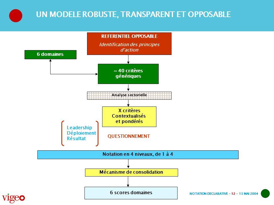 NOTATION DECLARATIVE - 12 - 13 MAI 2004 UN MODELE ROBUSTE, TRANSPARENT ET OPPOSABLE ~ 40 critères génériques 6 domaines REFERENTIEL OPPOSABLE Identifi