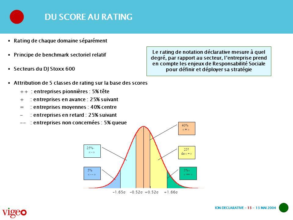 NOTATION DECLARATIVE - 13 - 13 MAI 2004 DU SCORE AU RATING Rating de chaque domaine séparément Principe de benchmark sectoriel relatif Secteurs du DJ