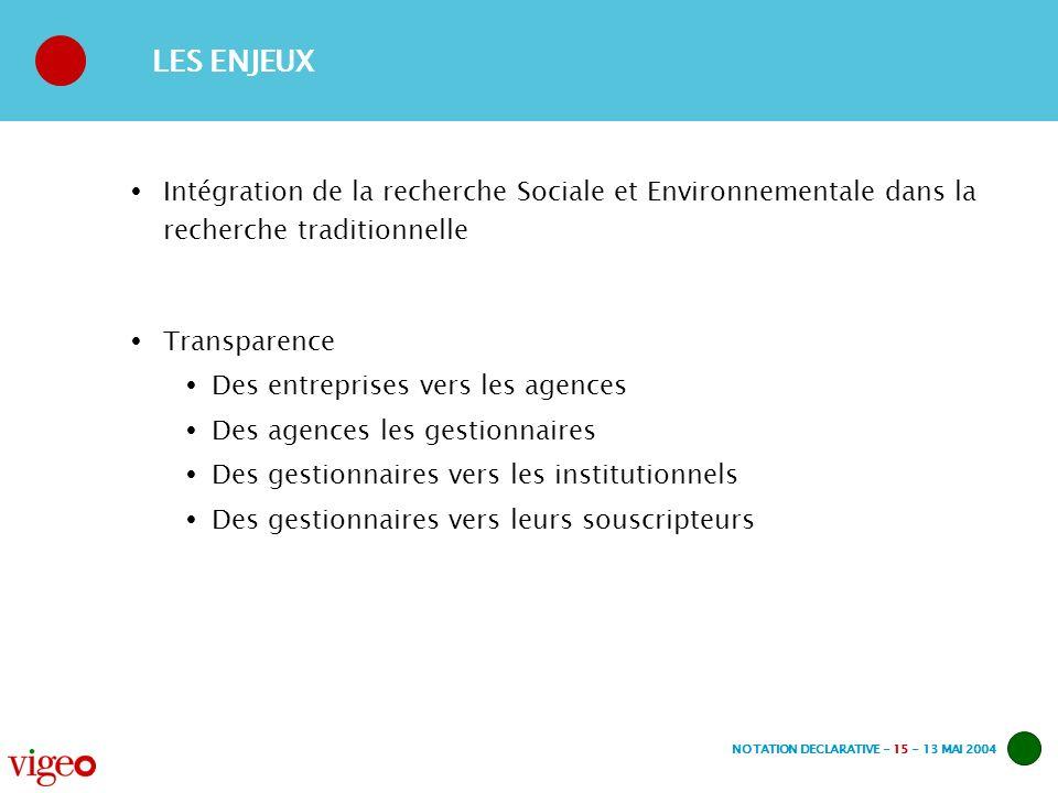 NOTATION DECLARATIVE - 15 - 13 MAI 2004 LES ENJEUX Intégration de la recherche Sociale et Environnementale dans la recherche traditionnelle Transparen