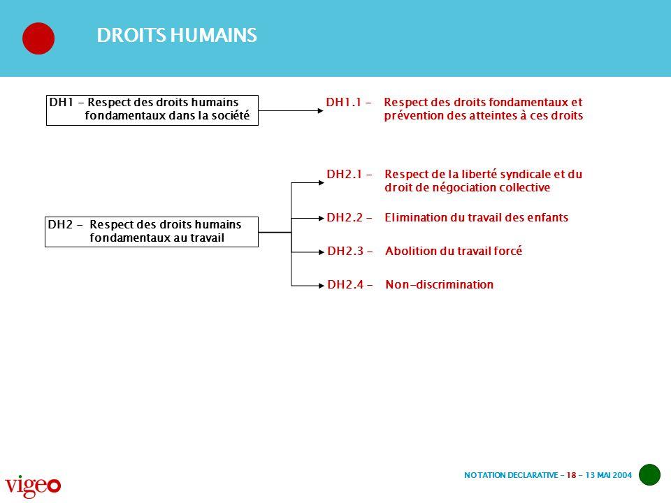 NOTATION DECLARATIVE - 18 - 13 MAI 2004 DROITS HUMAINS DH1.1 -Respect des droits fondamentaux et prévention des atteintes à ces droits DH2.1 -Respect de la liberté syndicale et du droit de négociation collective DH2.2 -Elimination du travail des enfants DH1 - Respect des droits humains fondamentaux dans la société DH2 - Respect des droits humains fondamentaux au travail DH2.3 -Abolition du travail forcé DH2.4 -Non-discrimination