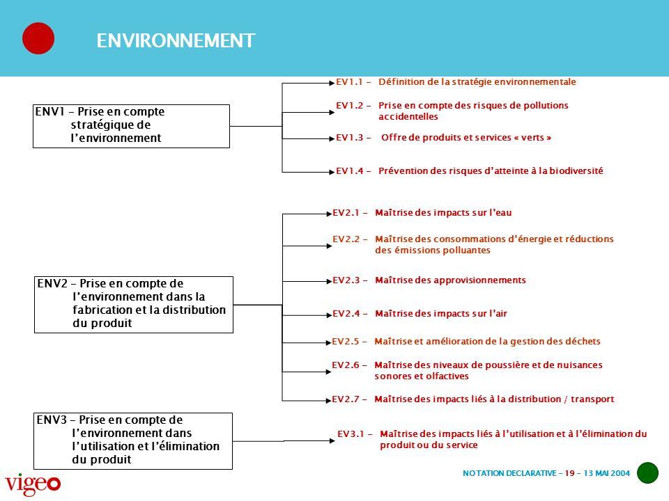 NOTATION DECLARATIVE - 19 - 13 MAI 2004 ENV1 – Prise en compte stratégique de lenvironnement EV1.1 -Définition de la stratégie environnementale EV1.2 -Prise en compte des risques de pollutions accidentelles ENV2 – Prise en compte de lenvironnement dans la fabrication et la distribution du produit EV2.1 -Maîtrise des impacts sur leau EV2.2 -Maîtrise des consommations dénergie et réductions des émissions polluantes EV2.3 -Maîtrise des approvisionnements EV2.4 -Maîtrise des impacts sur lair ENV3 – Prise en compte de lenvironnement dans lutilisation et lélimination du produit EV3.1 -Maîtrise des impacts liés à lutilisation et à lélimination du produit ou du service ENVIRONNEMENT EV2.5 -Maîtrise et amélioration de la gestion des déchets EV2.6 -Maîtrise des niveaux de poussière et de nuisances sonores et olfactives EV2.7 -Maîtrise des impacts liés à la distribution / transport EV1.3 - Offre de produits et services « verts » EV1.4 -Prévention des risques datteinte à la biodiversité
