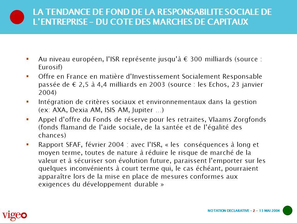 NOTATION DECLARATIVE - 2 - 13 MAI 2004 LA TENDANCE DE FOND DE LA RESPONSABILITE SOCIALE DE LENTREPRISE – DU COTE DES MARCHES DE CAPITAUX Au niveau européen, lISR représente jusquà 300 milliards (source : Eurosif) Offre en France en matière dInvestissement Socialement Responsable passée de 2,5 à 4,4 milliards en 2003 (source : les Echos, 23 janvier 2004) Intégration de critères sociaux et environnementaux dans la gestion (ex: AXA, Dexia AM, ISIS AM, Jupiter …) Appel doffre du Fonds de réserve pour les retraites, Vlaams Zorgfonds (fonds flamand de laide sociale, de la santée et de légalité des chances) Rapport SFAF, février 2004 : avec lISR, « les conséquences à long et moyen terme, toutes de nature à réduire le risque de marché de la valeur et à sécuriser son évolution future, paraissent lemporter sur les quelques inconvénients à court terme qui, le cas échéant, pourraient apparaître lors de la mise en place de mesures conformes aux exigences du développement durable »