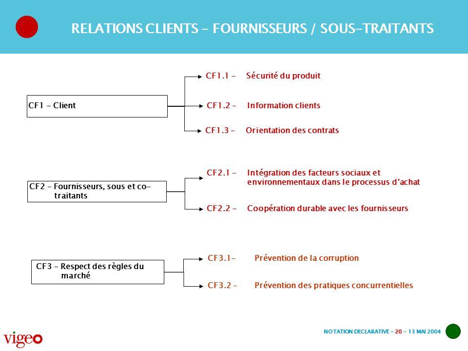 NOTATION DECLARATIVE - 20 - 13 MAI 2004 CF1 - Client CF1.1 -Sécurité du produit CF1.2 – Information clients CF2 – Fournisseurs, sous et co- traitants CF2.1 – Intégration des facteurs sociaux et environnementaux dans le processus dachat CF2.2 -Coopération durable avec les fournisseurs RELATIONS CLIENTS - FOURNISSEURS / SOUS-TRAITANTS CF3 – Respect des règles du marché CF3.1- Prévention de la corruption CF3.2 – Prévention des pratiques concurrentielles CF1.3 – Orientation des contrats