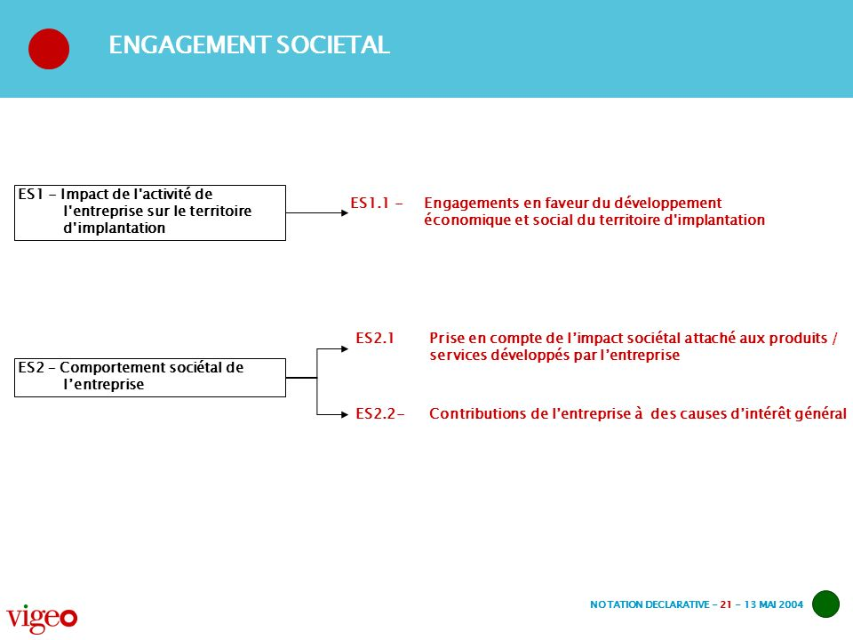 NOTATION DECLARATIVE - 21 - 13 MAI 2004 ES1 - Impact de l'activité de l'entreprise sur le territoire d'implantation ES1.1 -Engagements en faveur du dé