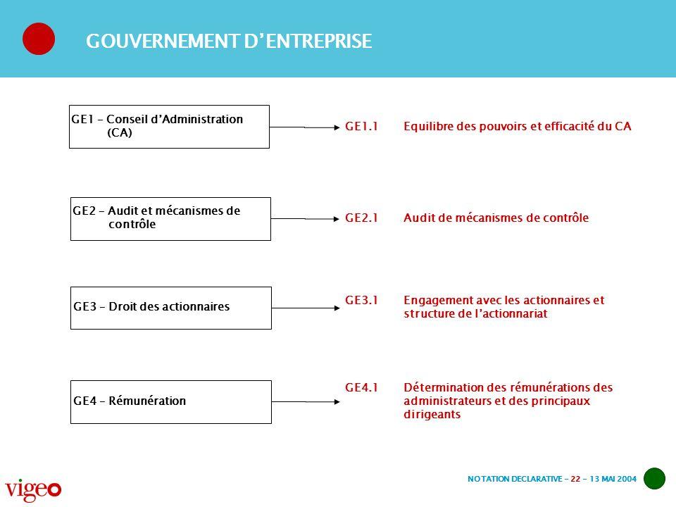 NOTATION DECLARATIVE - 22 - 13 MAI 2004 GE2 – Audit et mécanismes de contrôle GE2.1 Audit de mécanismes de contrôle GE1 – Conseil dAdministration (CA) GE1.1 Equilibre des pouvoirs et efficacité du CA GOUVERNEMENT DENTREPRISE GE3 – Droit des actionnaires GE3.1Engagement avec les actionnaires et structure de lactionnariat GE4 – Rémunération GE4.1 Détermination des rémunérations des administrateurs et des principaux dirigeants