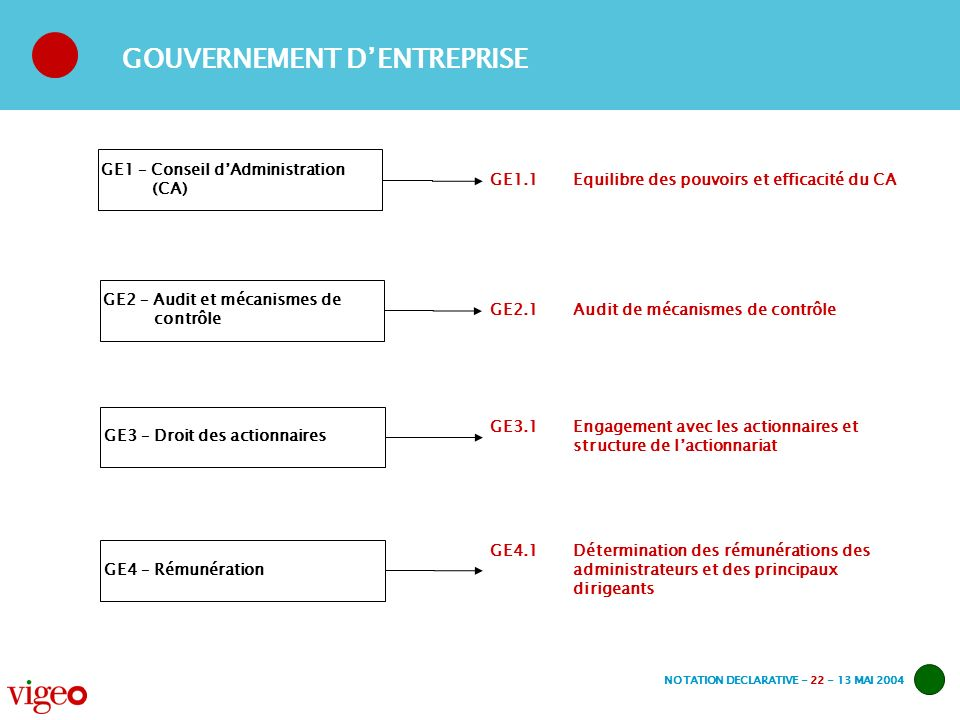 NOTATION DECLARATIVE - 22 - 13 MAI 2004 GE2 – Audit et mécanismes de contrôle GE2.1 Audit de mécanismes de contrôle GE1 – Conseil dAdministration (CA)