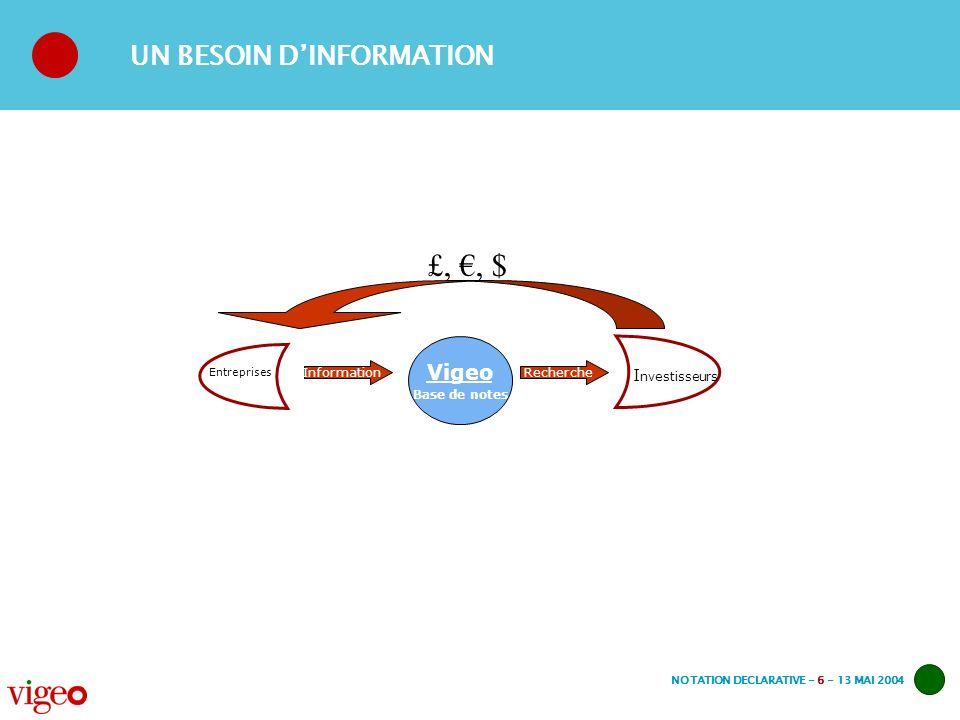 NOTATION DECLARATIVE - 6 - 13 MAI 2004 UN BESOIN DINFORMATION Vigeo Base de notes Entreprises I nvestisseurs InformationRecherche £,, $