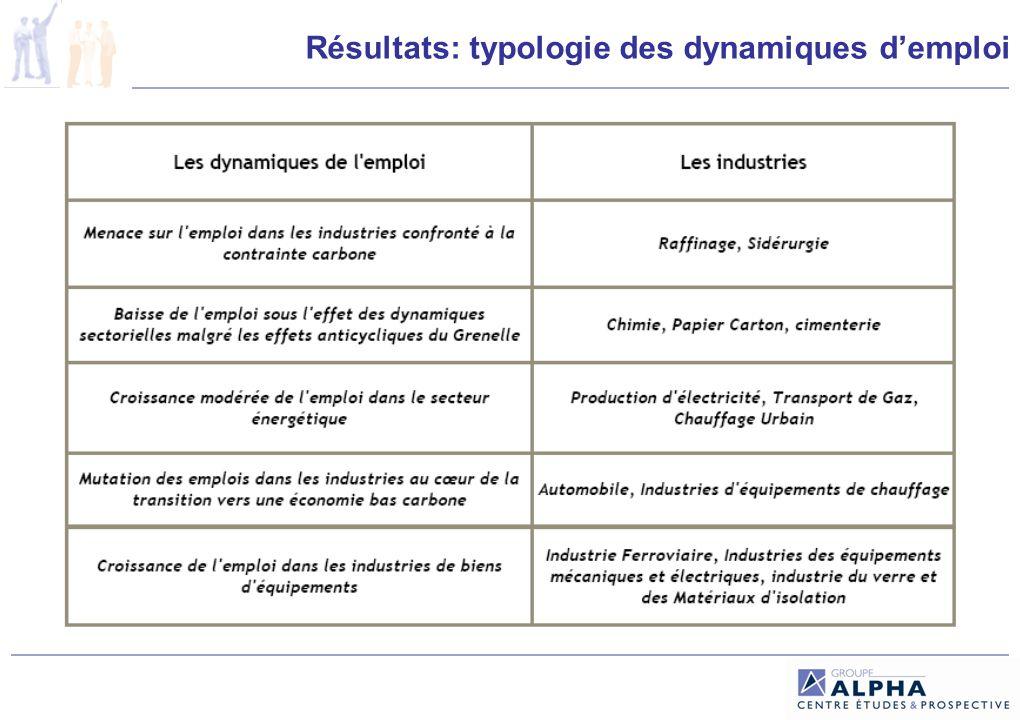 Résultats: typologie des dynamiques demploi