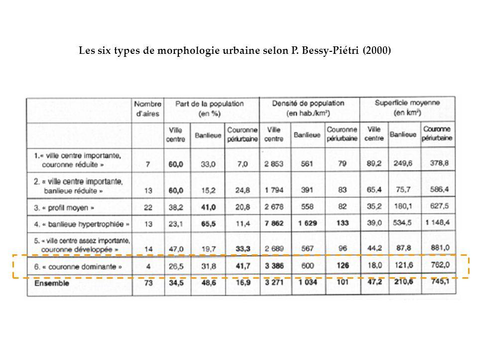 Les six types de morphologie urbaine selon P. Bessy-Piétri (2000)