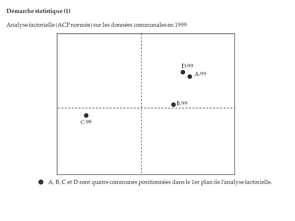 Démarche statistique (1) Analyse factorielle (ACP normée) sur les données communales en 1999 A, B, C et D sont quatre communes positionnées dans le 1er plan de lanalyse factorielle.
