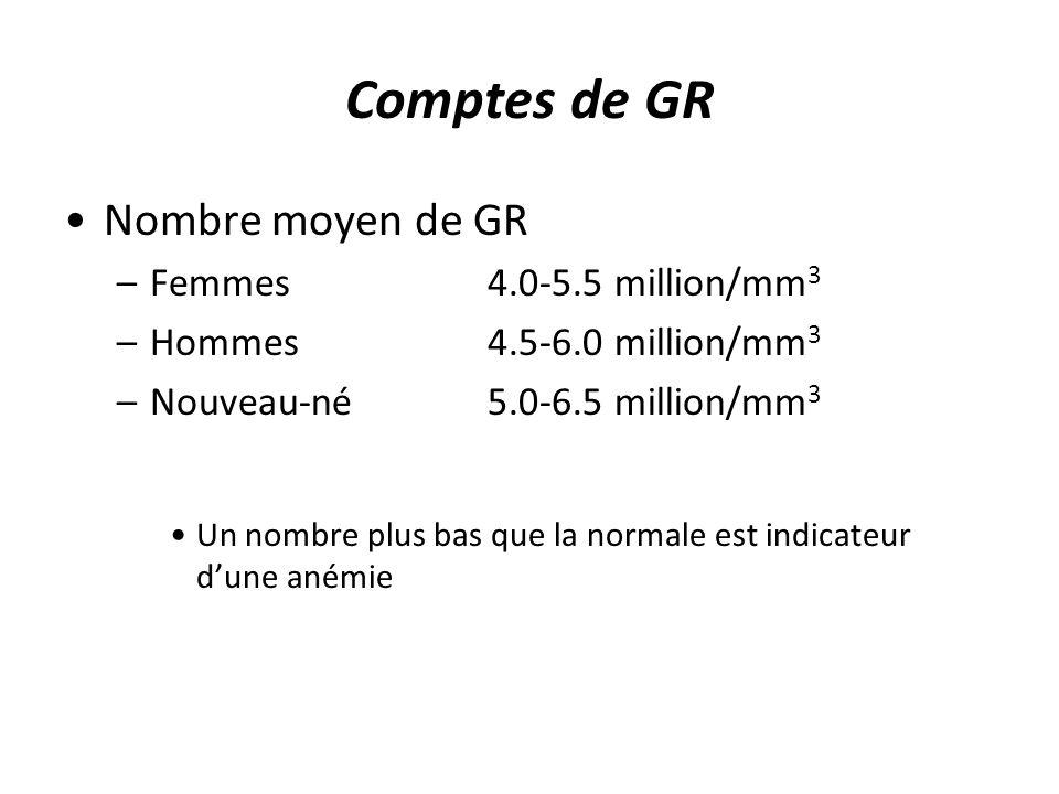 Comptes de GR Nombre moyen de GR –Femmes4.0-5.5 million/mm 3 –Hommes4.5-6.0 million/mm 3 –Nouveau-né5.0-6.5 million/mm 3 Un nombre plus bas que la nor