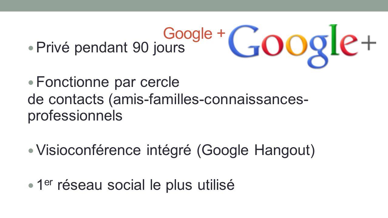 Google + Privé pendant 90 jours Fonctionne par cercle de contacts (amis-familles-connaissances- professionnels Visioconférence intégré (Google Hangout