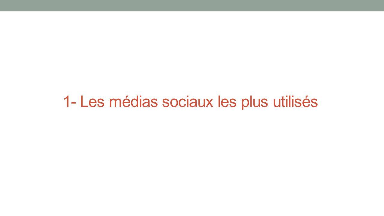 Line Site de messagerie instantanée 300 millions dutilisateurs Lancé en 2011