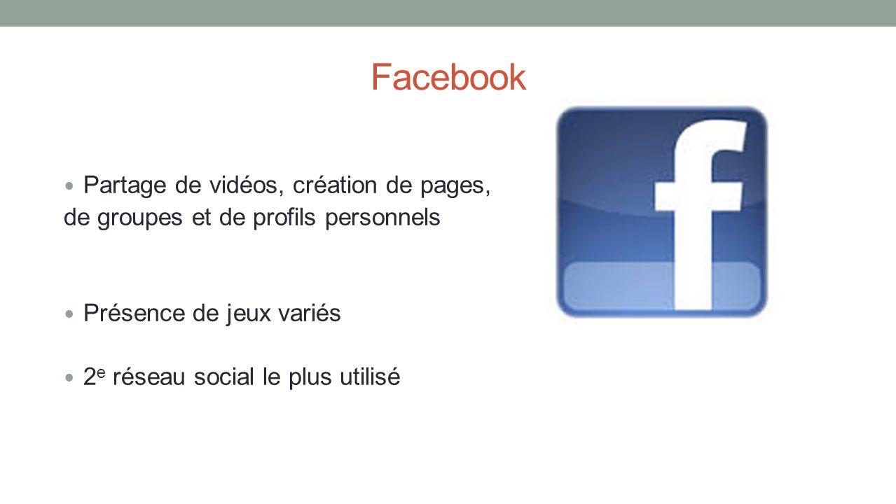 Facebook Partage de vidéos, création de pages, de groupes et de profils personnels Présence de jeux variés 2 e réseau social le plus utilisé