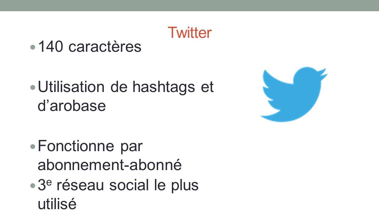 Twitter 140 caractères Utilisation de hashtags et darobase Fonctionne par abonnement-abonné 3 e réseau social le plus utilisé