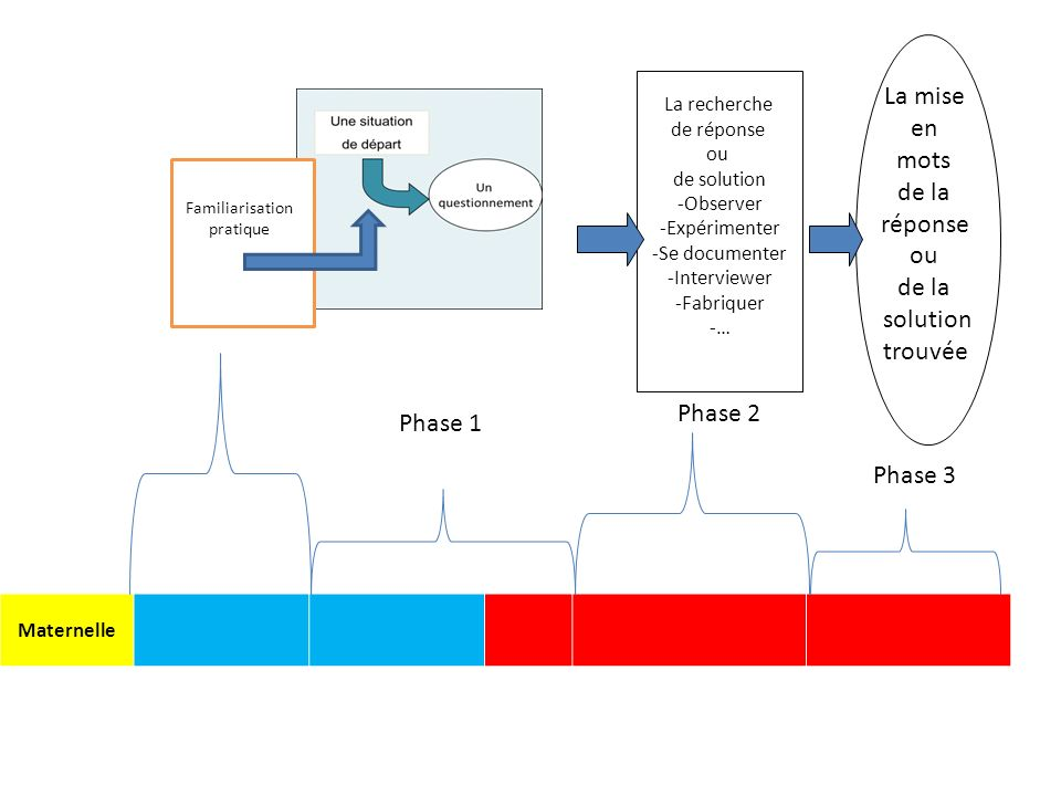 Phase 1 Phase 2 Phase 3 Maternelle Familiarisation pratique La recherche de réponse ou de solution -Observer -Expérimenter -Se documenter -Interviewer -Fabriquer -… La mise en mots de la réponse ou de la solution trouvée