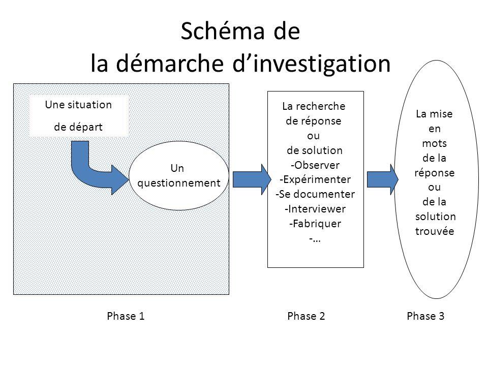 Schéma de la démarche dinvestigation Une situation de départ Un questionnement La recherche de réponse ou de solution -Observer -Expérimenter -Se documenter -Interviewer -Fabriquer -… La mise en mots de la réponse ou de la solution trouvée Phase 1Phase 2Phase 3
