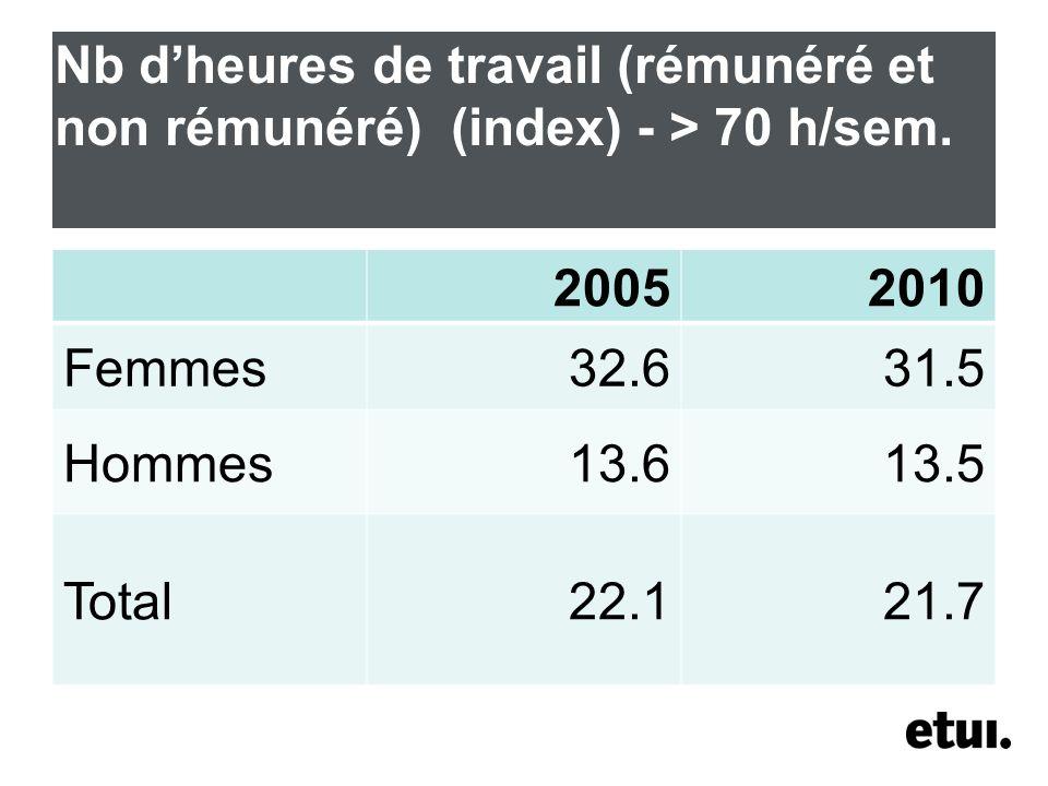 Nb dheures de travail (rémunéré et non rémunéré) (index) - > 70 h/sem.