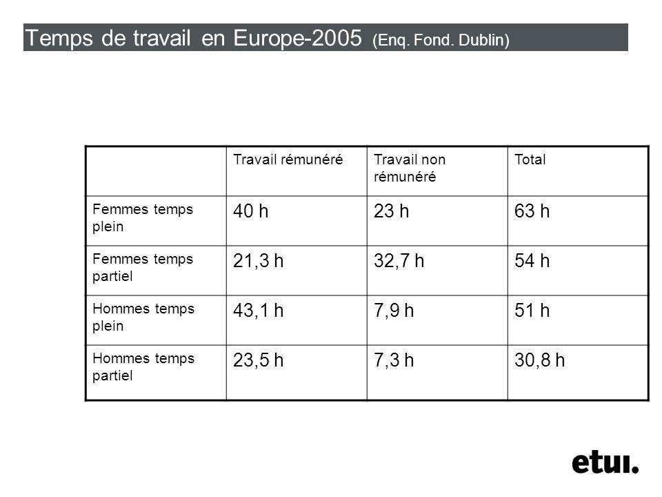 Temps de travail en Europe-2005 (Enq. Fond.