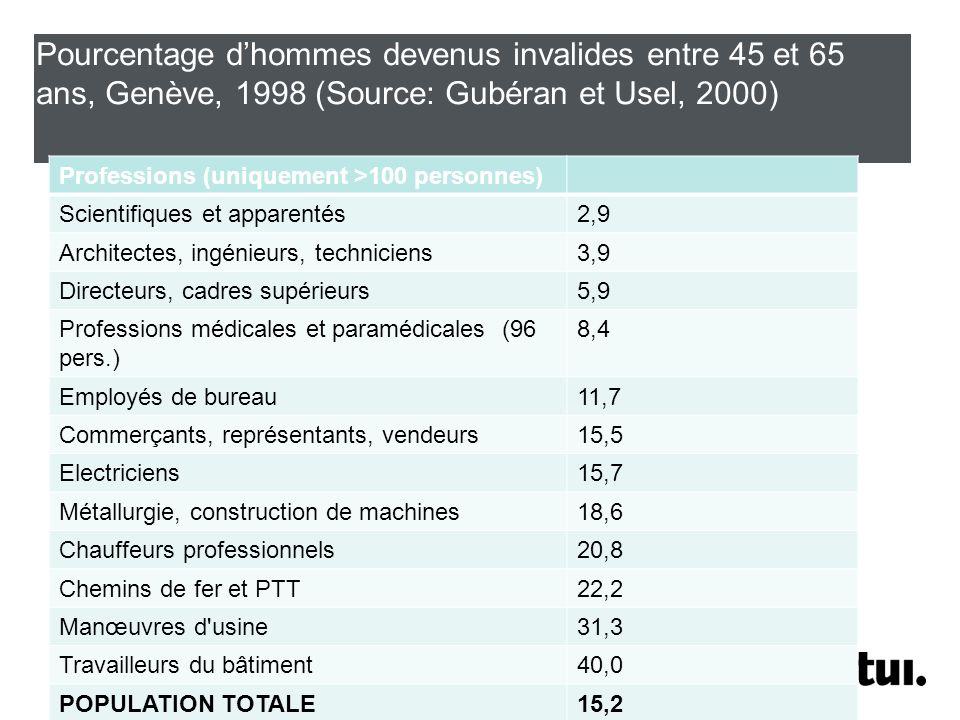 Pourcentage dhommes devenus invalides entre 45 et 65 ans, Genève, 1998 (Source: Gubéran et Usel, 2000) Professions (uniquement >100 personnes) Scientifiques et apparentés2,9 Architectes, ingénieurs, techniciens3,9 Directeurs, cadres supérieurs5,9 Professions médicales et paramédicales (96 pers.) 8,4 Employés de bureau11,7 Commerçants, représentants, vendeurs15,5 Electriciens15,7 Métallurgie, construction de machines18,6 Chauffeurs professionnels20,8 Chemins de fer et PTT22,2 Manœuvres d usine31,3 Travailleurs du bâtiment40,0 POPULATION TOTALE15,2