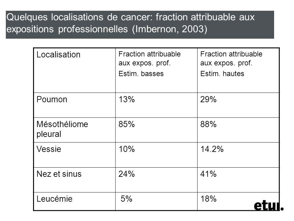 Quelques localisations de cancer: fraction attribuable aux expositions professionnelles (Imbernon, 2003) Localisation Fraction attribuable aux expos.