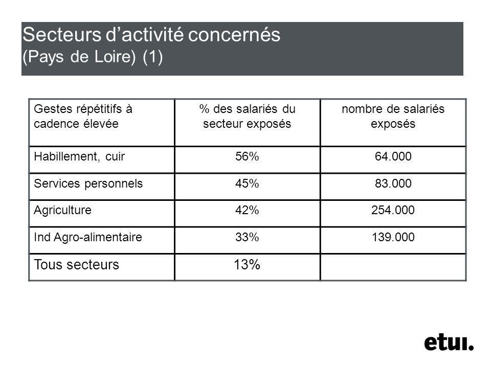 Secteurs dactivité concernés (Pays de Loire) (1) Gestes répétitifs à cadence élevée % des salariés du secteur exposés nombre de salariés exposés Habillement, cuir56%64.000 Services personnels45%83.000 Agriculture42%254.000 Ind Agro-alimentaire33%139.000 Tous secteurs13%