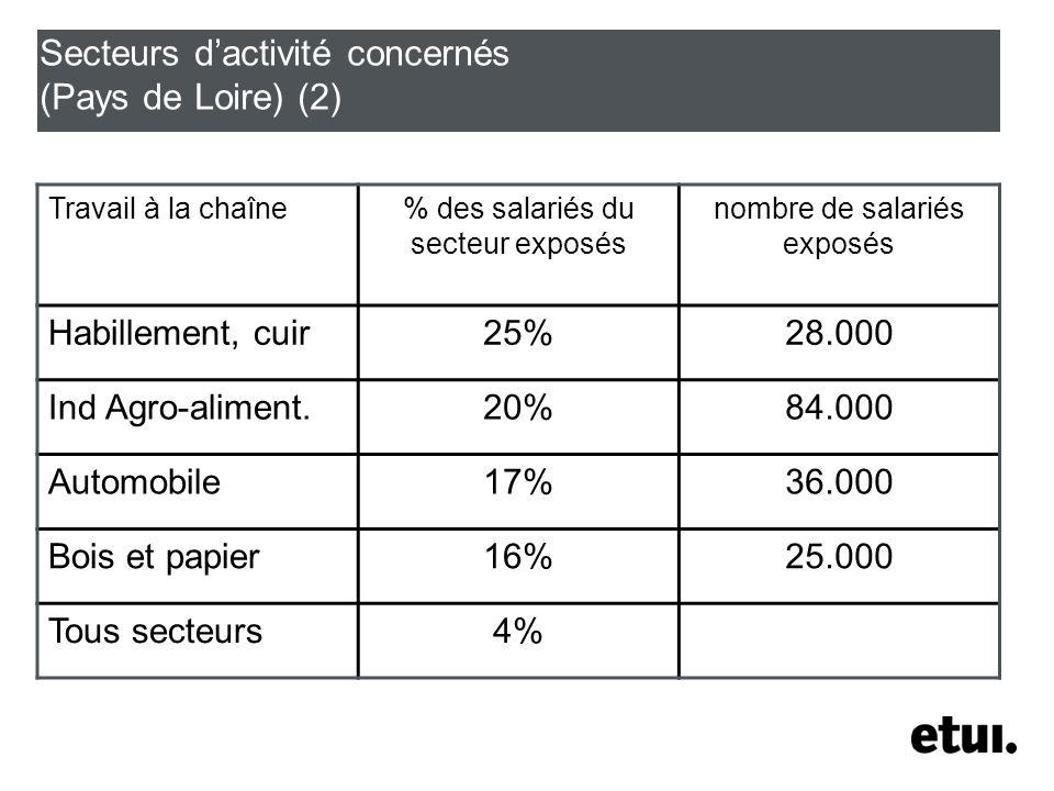 Secteurs dactivité concernés (Pays de Loire) (2) Travail à la chaîne% des salariés du secteur exposés nombre de salariés exposés Habillement, cuir25%28.000 Ind Agro-aliment.20%84.000 Automobile17%36.000 Bois et papier16%25.000 Tous secteurs4%