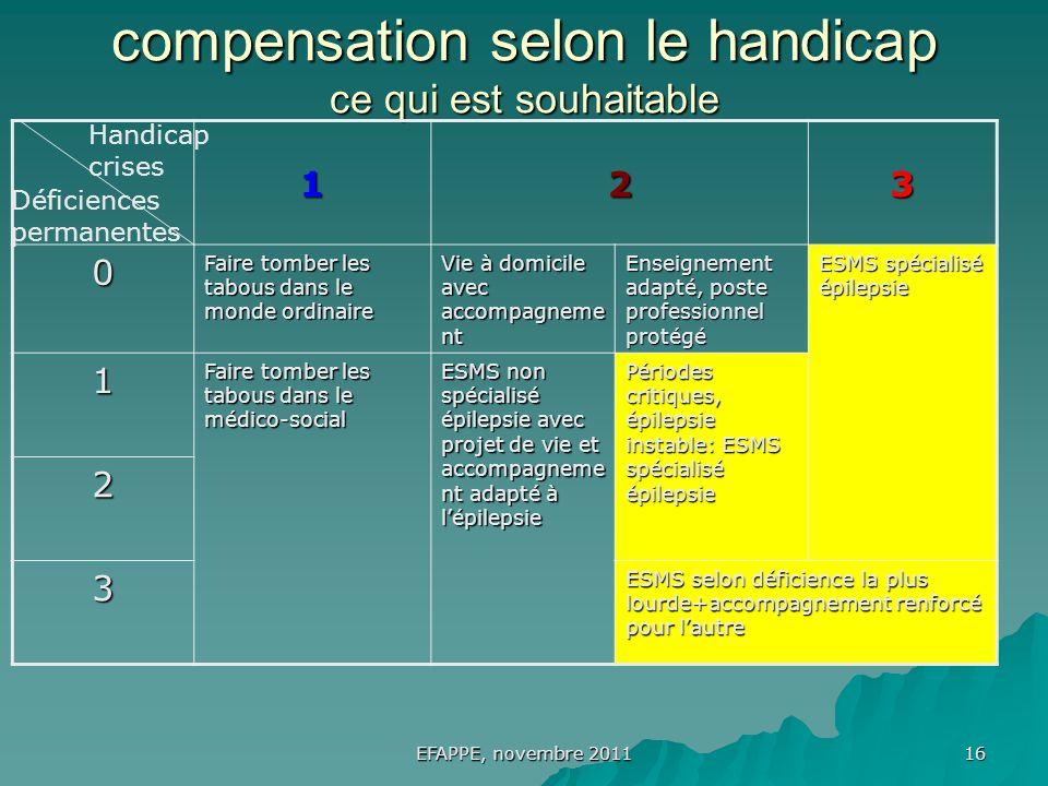 16 EFAPPE, novembre 2011 compensation selon le handicap ce qui est souhaitable Handicap crises Déficiences permanentes 123 0 Faire tomber les tabous d