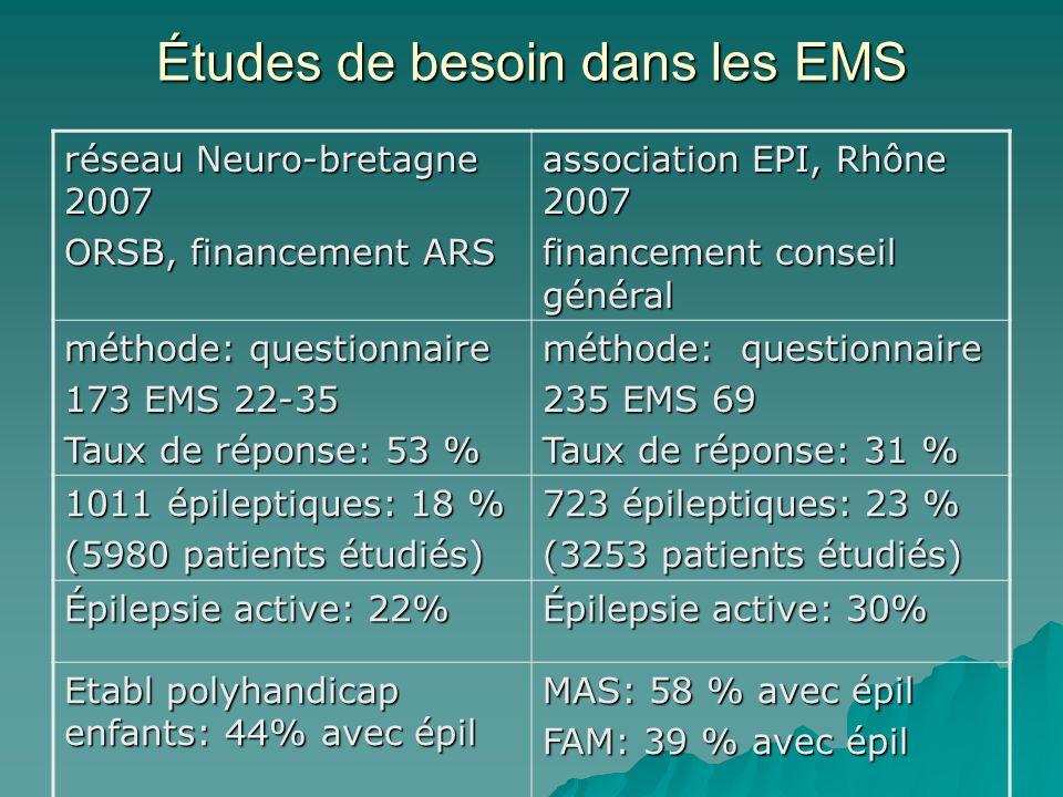 Caractéristiques de lépilepsie chez 1011 patients EMS adultes 648 EMS enfants 363Nb=1011 Épilepsies stabilisées 512 78 % 228 78 % 740 Epilepsiessévères 81 14 % 108 16 % 189 Épilepsies avec chutes 112 16 % 56 10 % 168 Hospit dans lannée 31 7 % 22 8 % 53 Source : Enquête EMS 2006-2007.