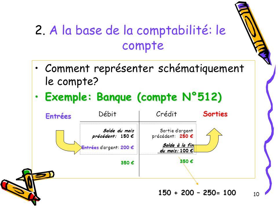 10 2. A la base de la comptabilité: le compte Comment représenter schématiquement le compte? Exemple: Banque (compte N°512)Exemple: Banque (compte N°5