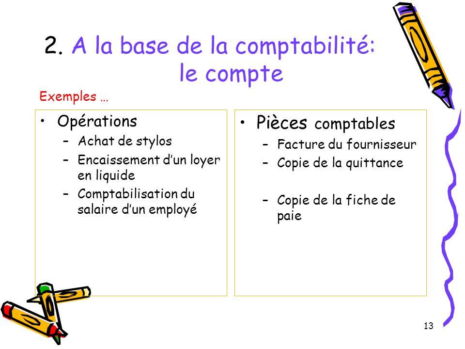 13 2. A la base de la comptabilité: le compte Opérations –Achat de stylos –Encaissement dun loyer en liquide –Comptabilisation du salaire dun employé
