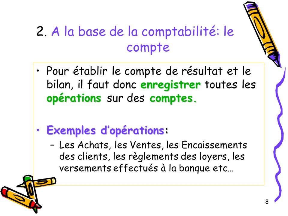 8 2. A la base de la comptabilité: le compte enregistrer opérations comptes.Pour établir le compte de résultat et le bilan, il faut donc enregistrer t