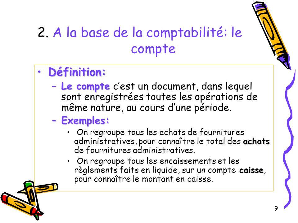 9 2. A la base de la comptabilité: le compte Définition:Définition: –Le compte –Le compte cest un document, dans lequel sont enregistrées toutes les o