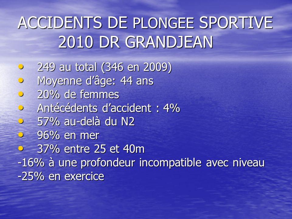 ACCIDENTS DE PLONGEE SPORTIVE 2010 DR GRANDJEAN 249 au total (346 en 2009) 249 au total (346 en 2009) Moyenne dâge: 44 ans Moyenne dâge: 44 ans 20% de