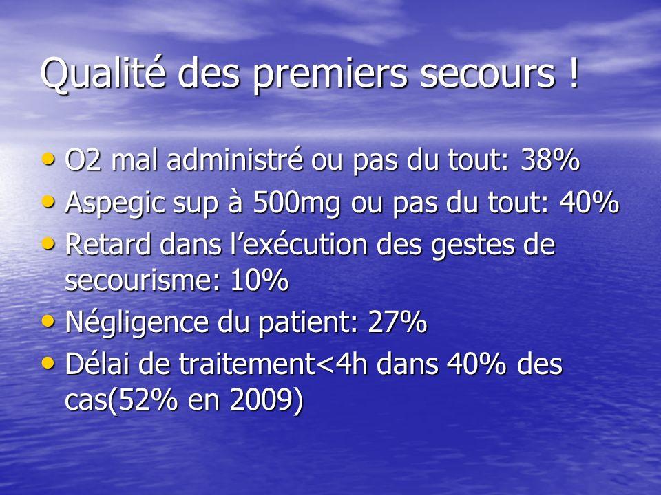 Qualité des premiers secours ! O2 mal administré ou pas du tout: 38% O2 mal administré ou pas du tout: 38% Aspegic sup à 500mg ou pas du tout: 40% Asp