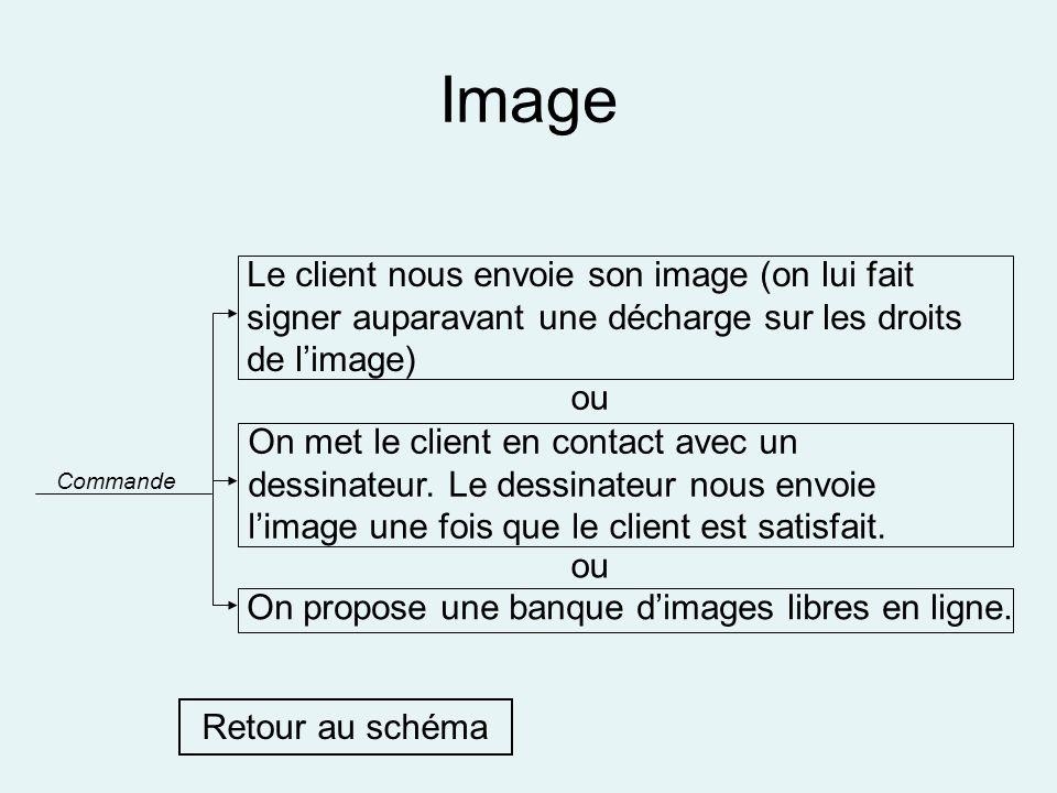Image Commande Le client nous envoie son image (on lui fait signer auparavant une décharge sur les droits de limage) On propose une banque dimages lib