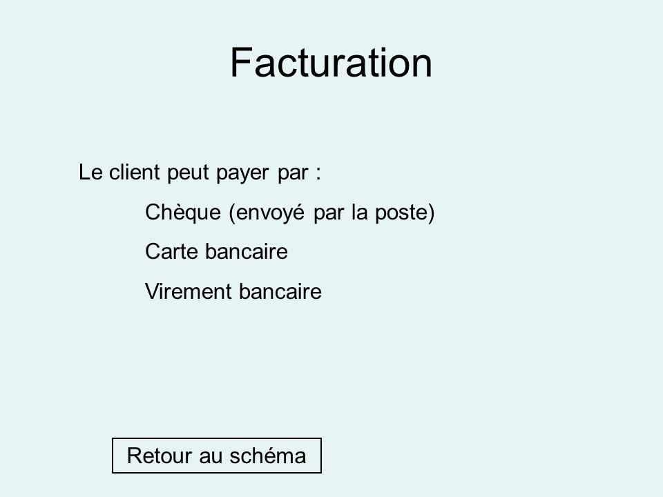 Facturation Le client peut payer par : Chèque (envoyé par la poste) Carte bancaire Virement bancaire Retour au schéma