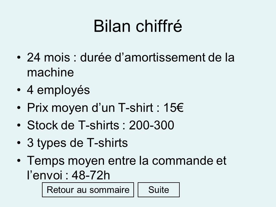 Bilan chiffré 24 mois : durée damortissement de la machine 4 employés Prix moyen dun T-shirt : 15 Stock de T-shirts : 200-300 3 types de T-shirts Temp
