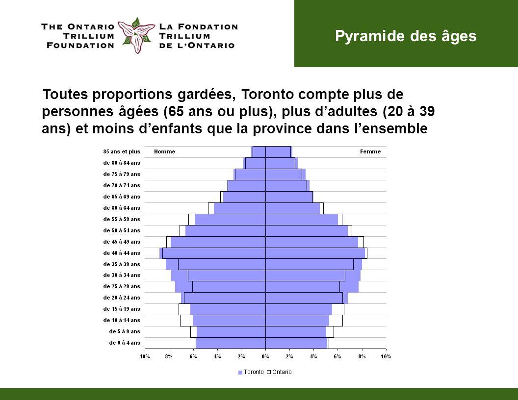 Pyramide des âges Toutes proportions gardées, Toronto compte plus de personnes âgées (65 ans ou plus), plus dadultes (20 à 39 ans) et moins denfants q