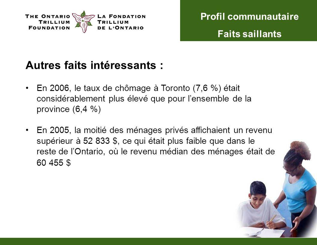 Autres faits intéressants : En 2006, le taux de chômage à Toronto (7,6 %) était considérablement plus élevé que pour lensemble de la province (6,4 %) En 2005, la moitié des ménages privés affichaient un revenu supérieur à 52 833 $, ce qui était plus faible que dans le reste de lOntario, où le revenu médian des ménages était de 60 455 $ Profil communautaire Faits saillants