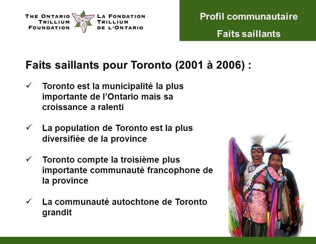 Toronto est la municipalité la plus importante de lOntario mais sa croissance a ralenti La population de Toronto est la plus diversifiée de la province Toronto compte la troisième plus importante communauté francophone de la province La communauté autochtone de Toronto grandit Faits saillants pour Toronto (2001 à 2006) : Profil communautaire Faits saillants
