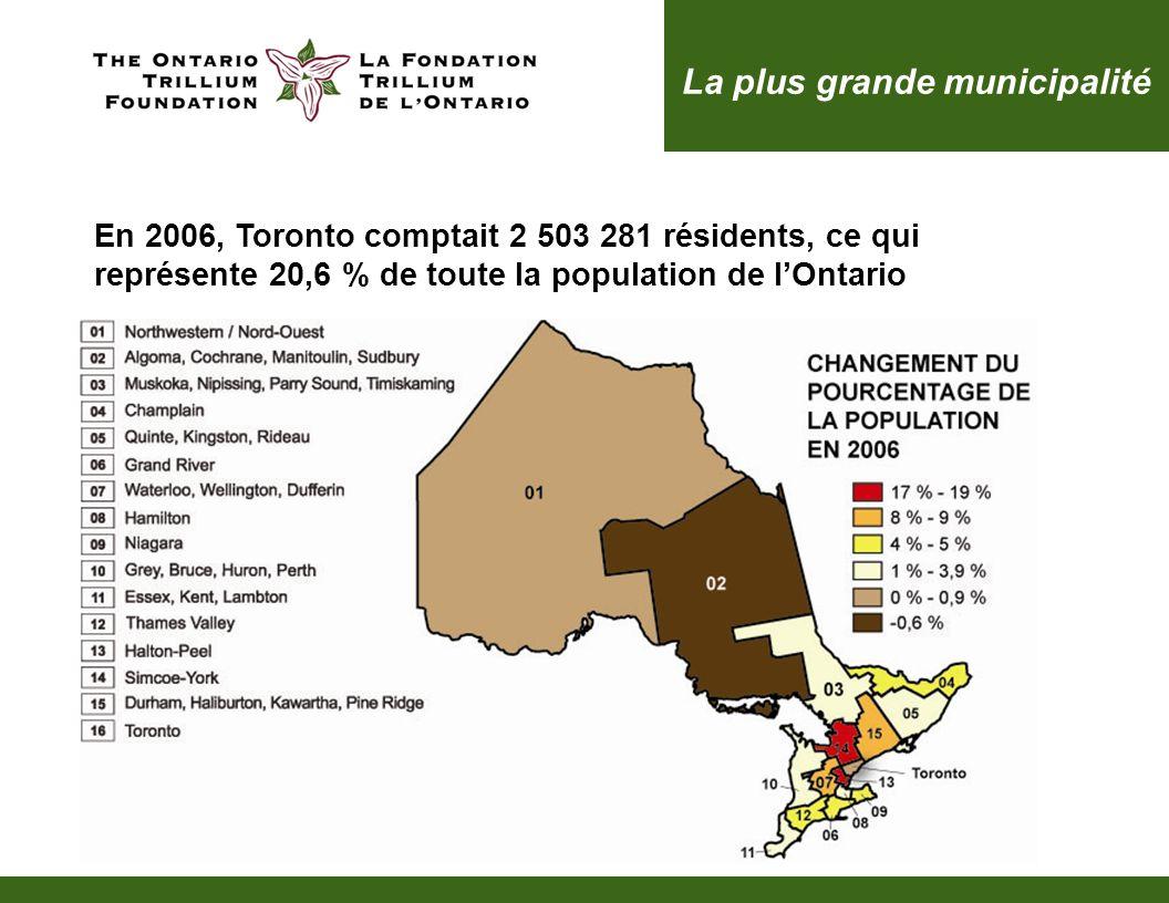La plus grande municipalité En 2006, Toronto comptait 2 503 281 résidents, ce qui représente 20,6 % de toute la population de lOntario