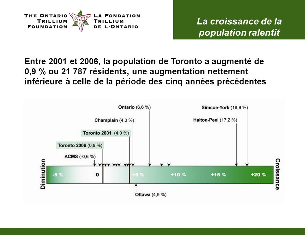 La croissance de la population ralentit Entre 2001 et 2006, la population de Toronto a augmenté de 0,9 % ou 21 787 résidents, une augmentation nettement inférieure à celle de la période des cinq années précédentes