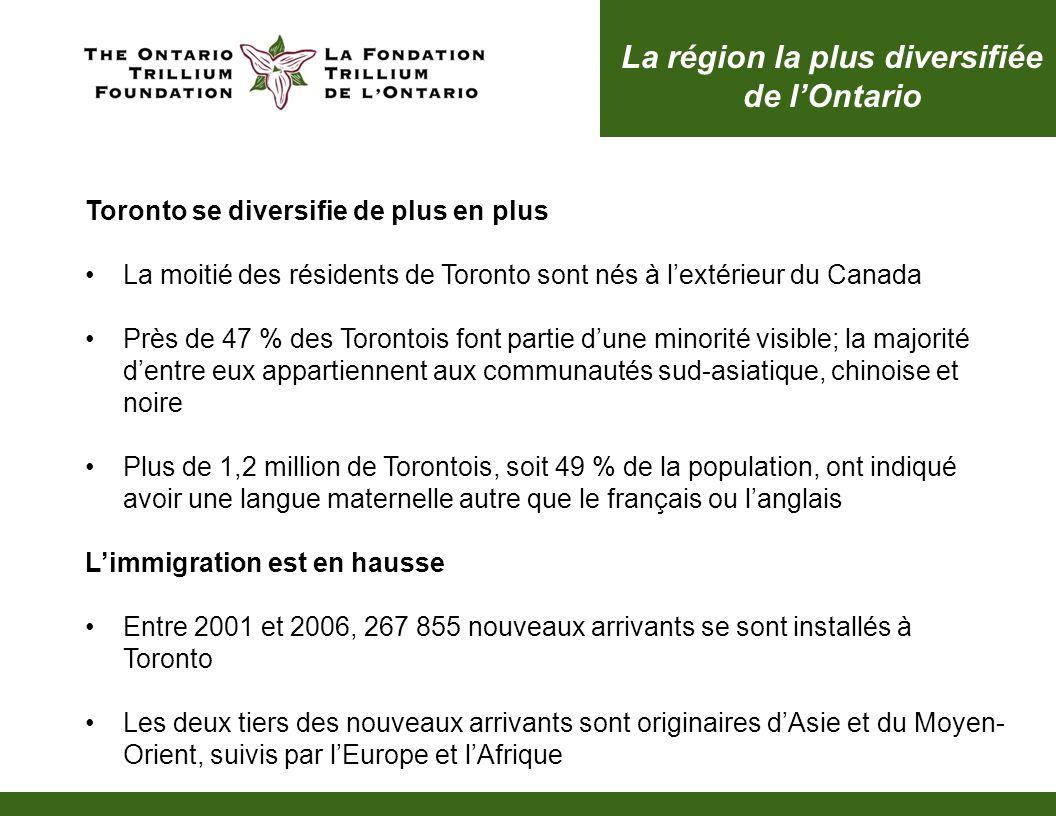 Toronto se diversifie de plus en plus La moitié des résidents de Toronto sont nés à lextérieur du Canada Près de 47 % des Torontois font partie dune minorité visible; la majorité dentre eux appartiennent aux communautés sud-asiatique, chinoise et noire Plus de 1,2 million de Torontois, soit 49 % de la population, ont indiqué avoir une langue maternelle autre que le français ou langlais Limmigration est en hausse Entre 2001 et 2006, 267 855 nouveaux arrivants se sont installés à Toronto Les deux tiers des nouveaux arrivants sont originaires dAsie et du Moyen- Orient, suivis par lEurope et lAfrique La région la plus diversifiée de lOntario